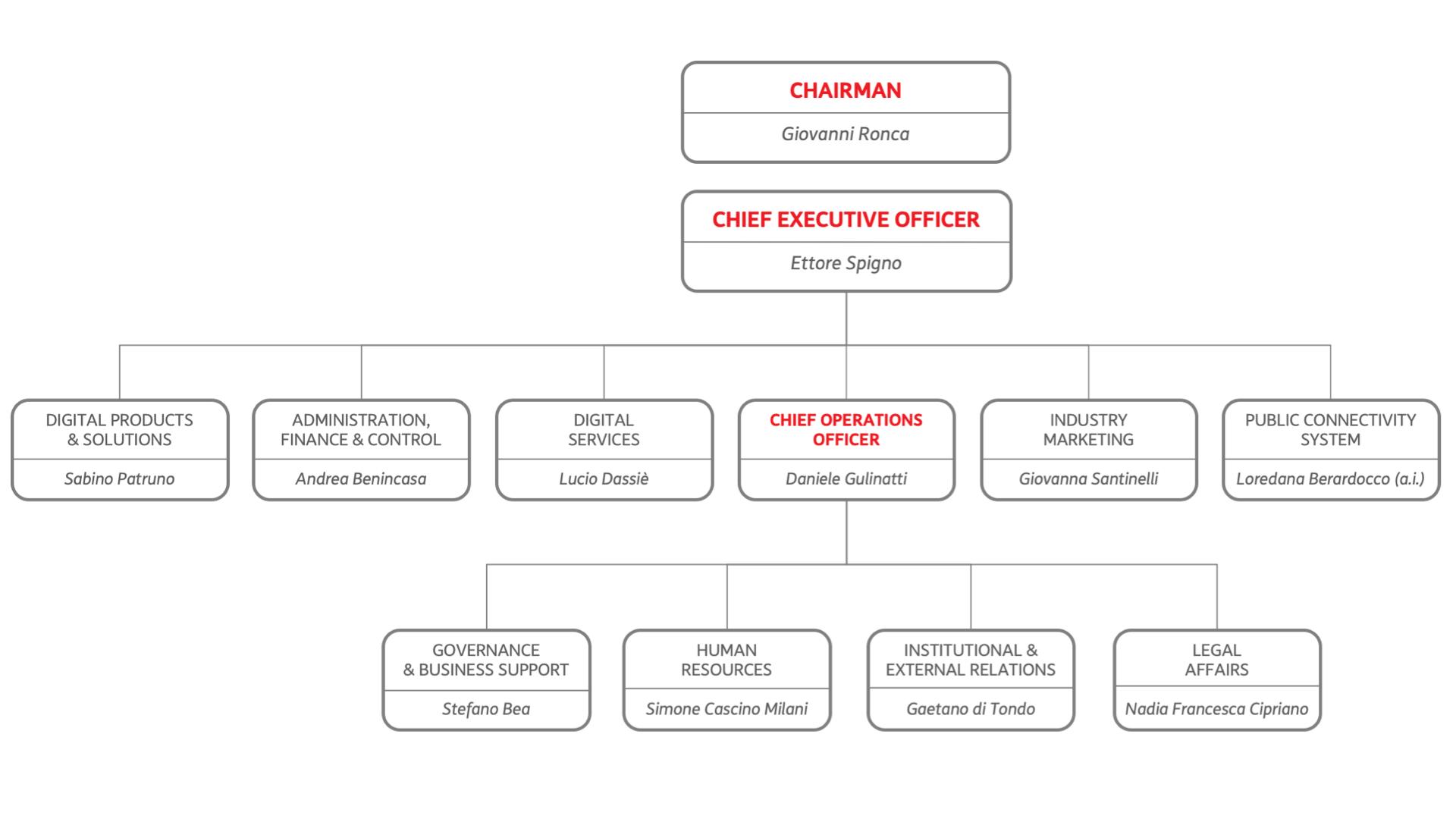 Management Olivetti